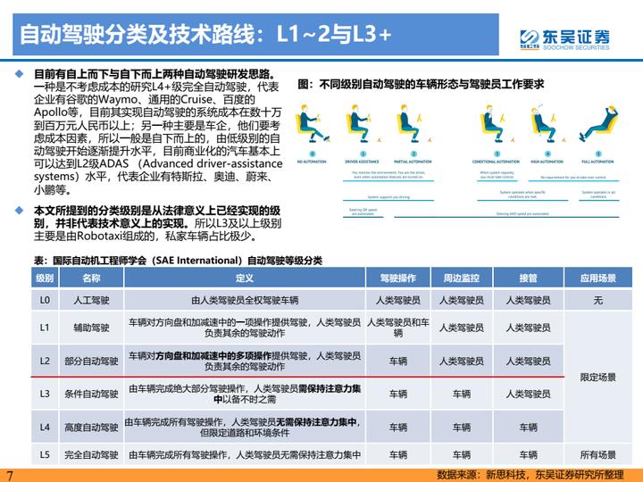 【免费下载】自动驾驶产业链及相关港美股标的梳理-20210814